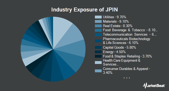 Industry Exposure of Diversified Return International Equity ETF (NYSEARCA:JPIN)