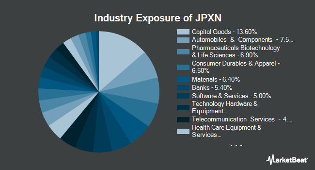 Industry Exposure of iShares JPX-Nikkei 400 ETF (NYSEARCA:JPXN)