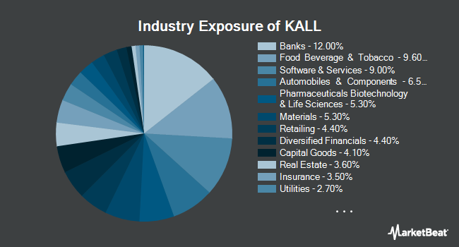 Industry Exposure of KraneShares MSCI China All Shares Index ETF (NYSEARCA:KALL)
