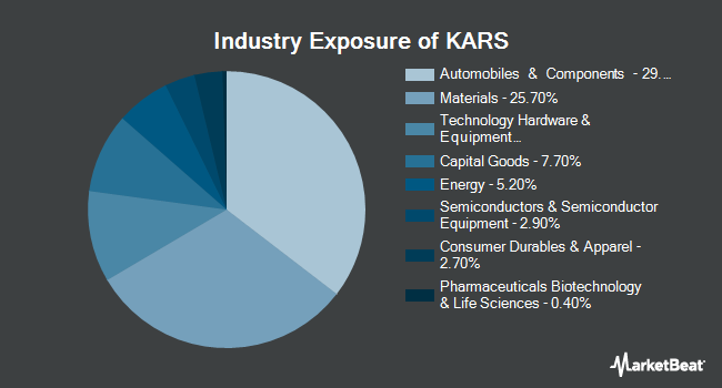 Industry Exposure of KraneShares Electric Vehicles and Future Mobility Index ETF (NYSEARCA:KARS)