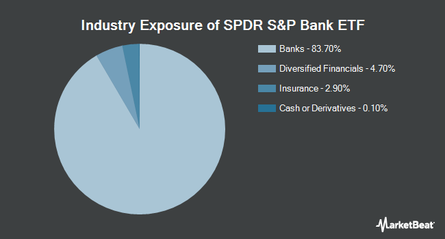 Industry Exposure of SPDR S&P Bank ETF (NYSEARCA:KBE)