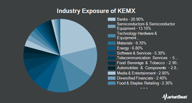 Industry Exposure of KraneShares MSCI Emerging Markets ex China Index ETF (NYSEARCA:KEMX)