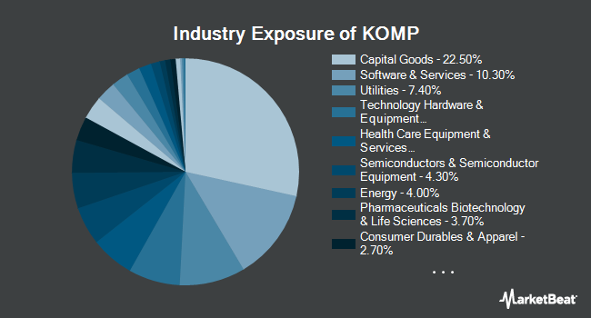 Industry Exposure of SPDR S&P Kensho New Economies Composite ETF (NYSEARCA:KOMP)
