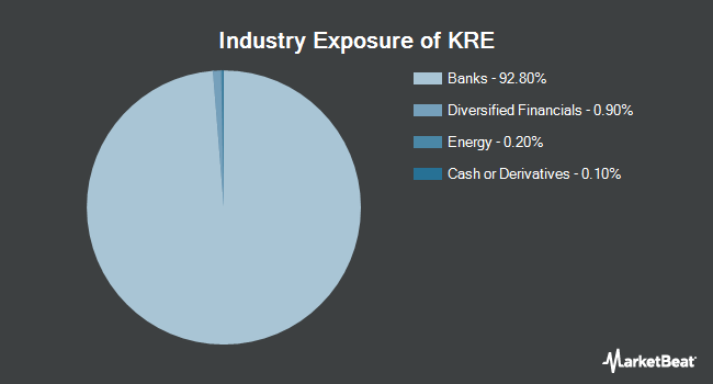 Industry Exposure of SPDR KBW Regional Banking (NYSEARCA:KRE)