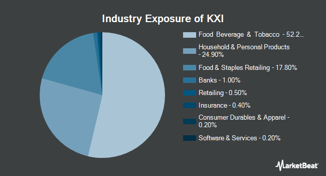 Industry Exposure of iShares Global Consumer Staples ETF (NYSEARCA:KXI)