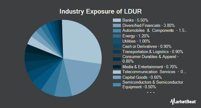 Industry Exposure of PIMCO Low Duration Exchange-Traded Fund (NYSEARCA:LDUR)
