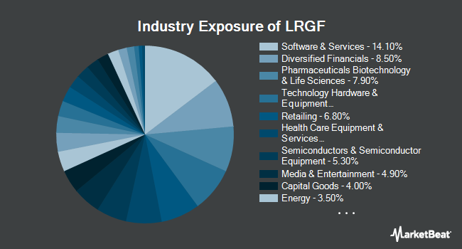 Industry Exposure of iShares Edge MSCI Multifactor USA ETF (NYSEARCA:LRGF)