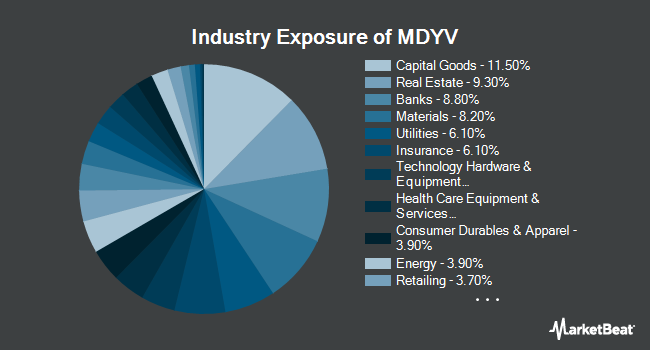 Industry Exposure of SPDR S&P 400 Mid Cap Value ETF (NYSEARCA:MDYV)