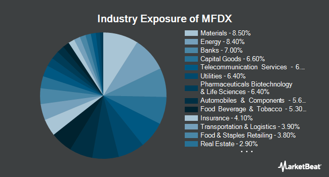 Industry Exposure of PIMCO RAFI Dynamic Multi-Factor International Equity ETF (NYSEARCA:MFDX)