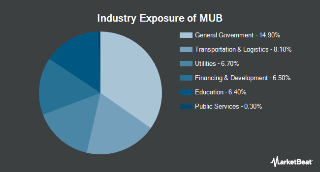 Industry Exposure of iShares National Muni Bond ETF (NYSEARCA:MUB)