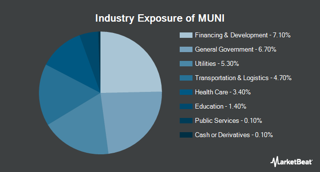Industry Exposure of PIMCO Intermediate Municipal Bond Exchange-Traded Fund (NYSEARCA:MUNI)