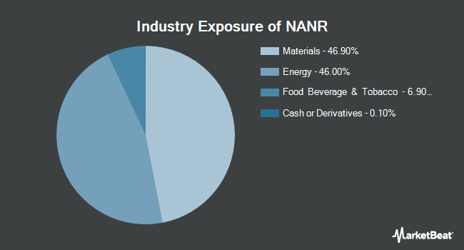 Industry Exposure of SPDR S&P North American Natural Resources ETF (NYSEARCA:NANR)