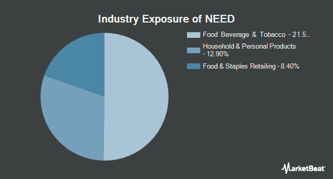Industry Exposure of Direxion Daily Consumer Staples Bull 3X Shares (NYSEARCA:NEED)
