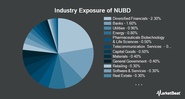 Industry Exposure of NuShares ESG US Aggregate Bond ETF (NYSEARCA:NUBD)