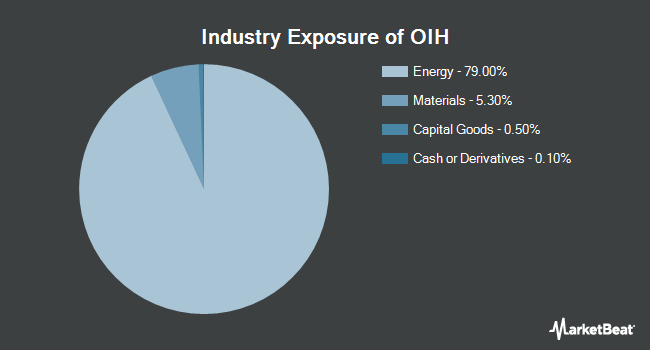 Industry Exposure of VanEck Vectors Oil Service ETF (NYSEARCA:OIH)