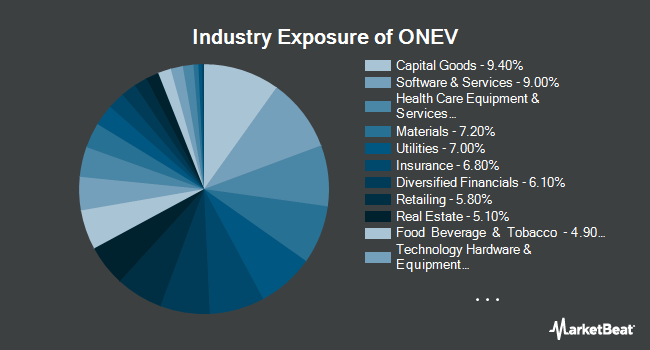Industry Exposure of SPDR Russell 1000 Low Volatility Focus ETF (NYSEARCA:ONEV)