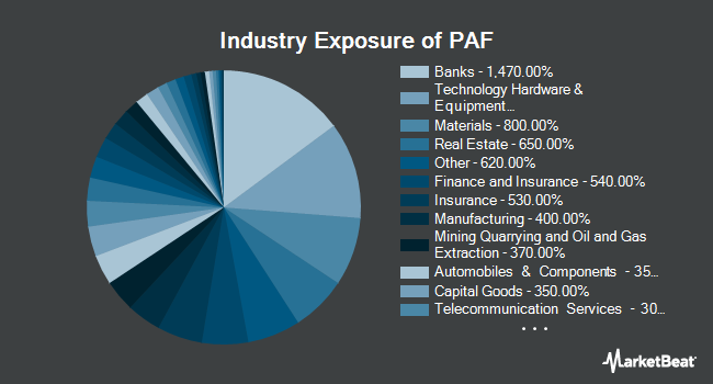 Industry Exposure of Invesco FTSE RAFI Asia Pacific ex-Japan ETF (NYSEARCA:PAF)