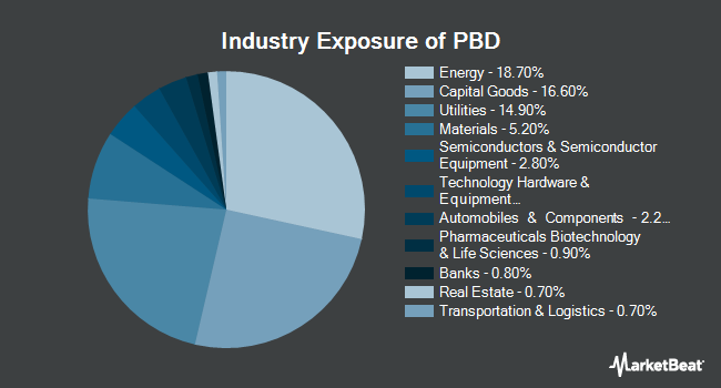 Industry Exposure of Invesco Global Clean Energy ETF (NYSEARCA:PBD)