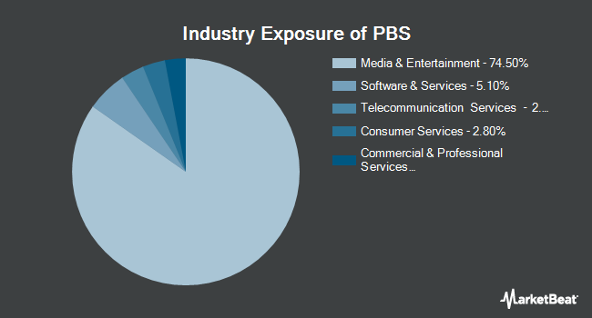 Industry Exposure of Invesco Dynamic Media ETF (NYSEARCA:PBS)