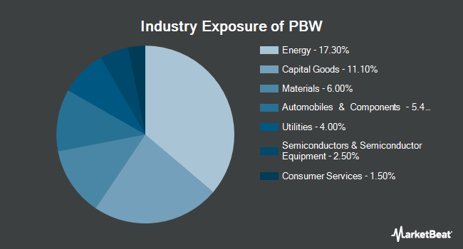 Industry Exposure of Invesco WilderHill Clean Energy ETF (NYSEARCA:PBW)