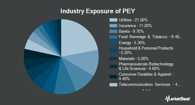 Industry Exposure of Invesco High Yield Equity Dividend Achievers ETF (NYSEARCA:PEY)