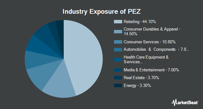 Industry Exposure of Invesco DWA Consumer Cyclicals Momentum ETF (NYSEARCA:PEZ)