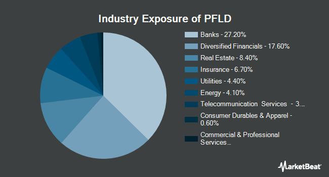 Industry Exposure of AAM Low Duration Preferred and Income Securities ETF (NYSEARCA:PFLD)