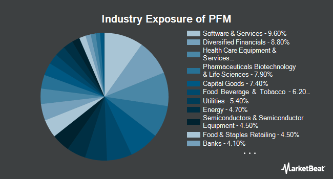 Industry Exposure of Invesco Dividend Achievers ETF (NYSEARCA:PFM)