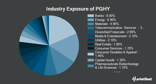 Industry Exposure of Invesco Global Short Term High Yield Bond ETF (NYSEARCA:PGHY)