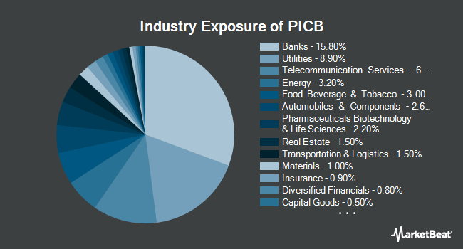 Industry Exposure of Invesco International Corporate Bond ETF (NYSEARCA:PICB)
