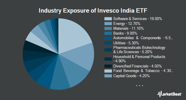 Industry Exposure of Invesco India ETF (NYSEARCA:PIN)