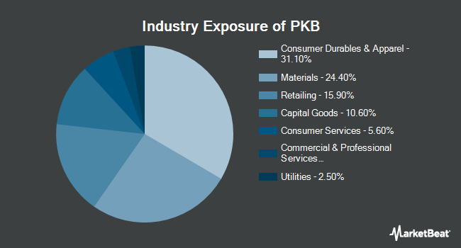 Industry Exposure of Invesco Dynamic Building & Construction ETF (NYSEARCA:PKB)