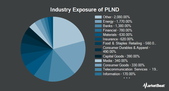 Industry Exposure of VanEck Vectors Poland ETF (NYSEARCA:PLND)