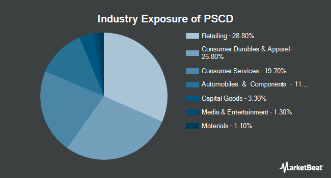 Industry Exposure of Invesco S&P SmallCap Consumer Discretionary ETF (NYSEARCA:PSCD)
