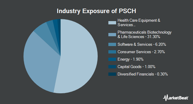 Industry Exposure of Invesco S&P SmallCap Health Care ETF (NYSEARCA:PSCH)