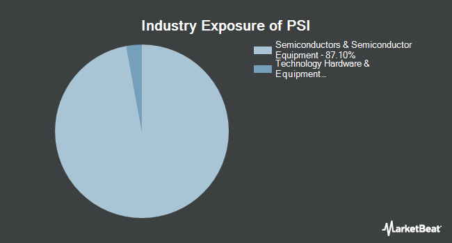 Industry Exposure of Invesco Dynamic Semiconductors ETF (NYSEARCA:PSI)
