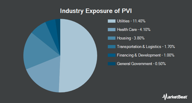 Industry Exposure of Invesco VRDO Tax-Free Weekly ETF (NYSEARCA:PVI)