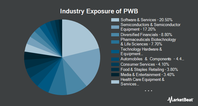 Industry Exposure of Invesco Dynamic Large Cap Growth ETF (NYSEARCA:PWB)