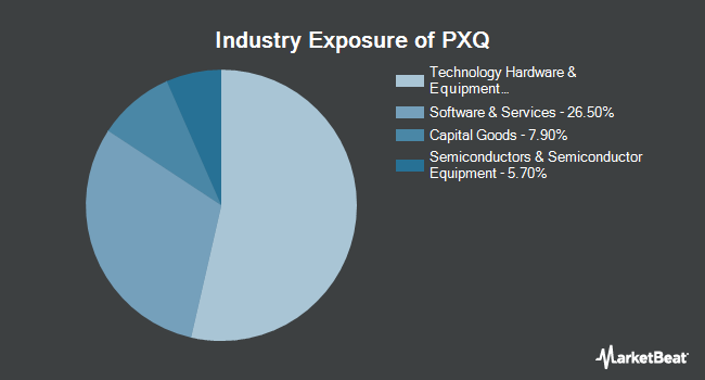 Industry Exposure of Invesco Dynamic Networking ETF (NYSEARCA:PXQ)
