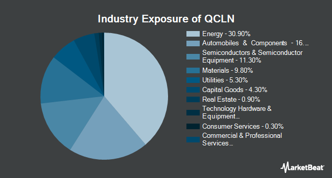 Industry Exposure of First Trust NASDAQ Clean Edge Green Energy Index Fund (NYSEARCA:QCLN)