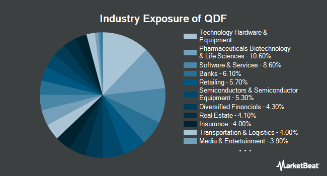 Industry Exposure of FlexShares Quality Dividend Index Fund (NYSEARCA:QDF)