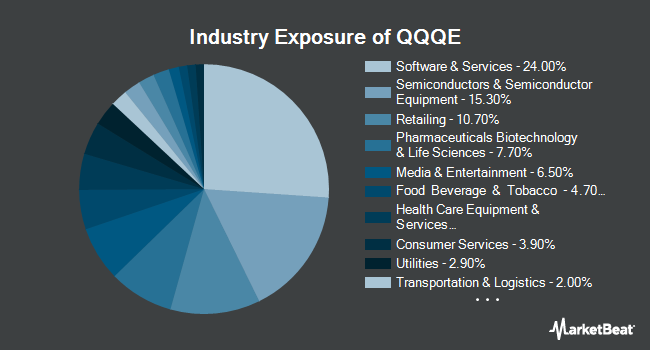 Industry Exposure of Direxion NASDAQ 100 Equal Weighted Index Shares (NYSEARCA:QQQE)