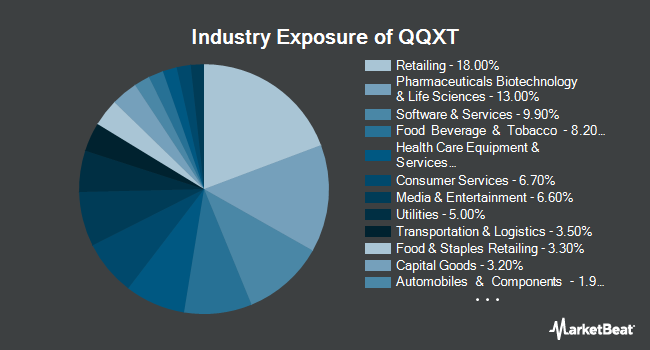 Industry Exposure of First Trust NASDAQ 100 Ex-Technology Sector Index Fund (NYSEARCA:QQXT)