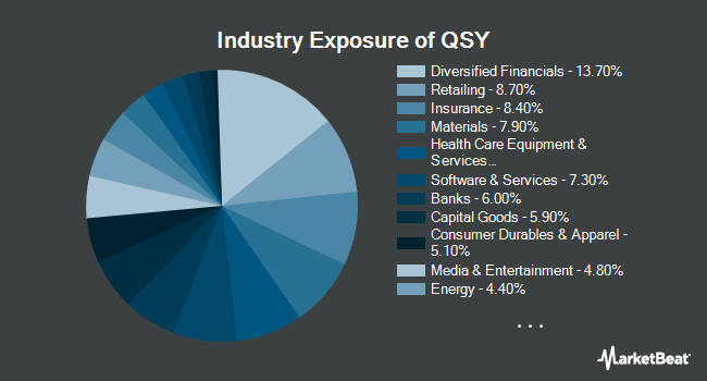 Industry Exposure of WisdomTree U.S. Quality Shareholder Yield Fund (NYSEARCA:QSY)