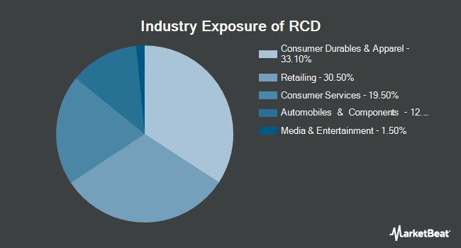 Industry Exposure of Invesco S&P 500 Equal Weight Consumer Discretionary ETF (NYSEARCA:RCD)