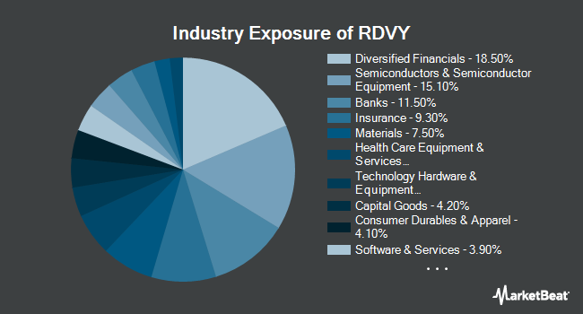 Industry Exposure of First Trust NASDAQ Rising Dividend Achievers (NYSEARCA:RDVY)