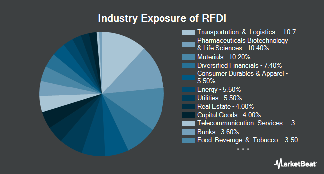 Industry Exposure of First Trust RiverFront Dynamic Developed International ETF (NYSEARCA:RFDI)