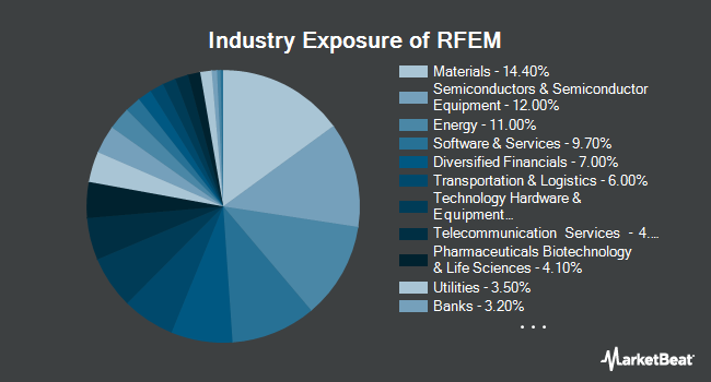 Industry Exposure of First Trust RiverFront Dynamic Emerging Markets ETF (NYSEARCA:RFEM)