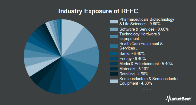 Industry Exposure of RiverFront Dynamic US Flex-Cap ETF (NYSEARCA:RFFC)