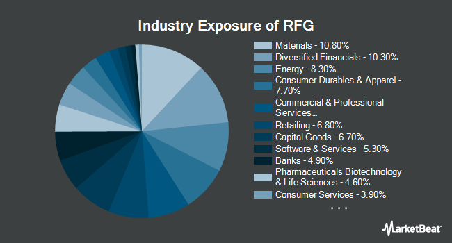 Industry Exposure of Invesco S&P MidCap 400 Pure Growth ETF (NYSEARCA:RFG)